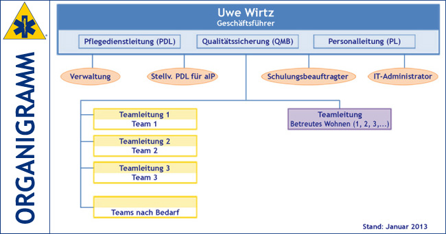 Organigramm der PflegeService Wirtz GmbH